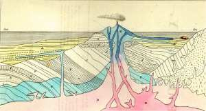 Lyell, Principles of Geology